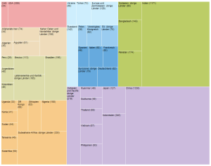Grafik Weltbevölkerung auf zeit.de